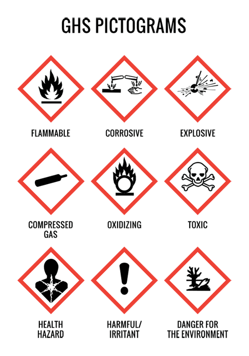 OSHA Pictogram displaying a description of each symbol